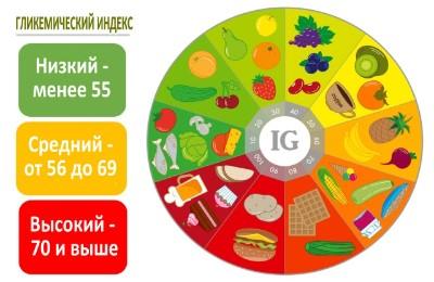 гликемический индекс фото